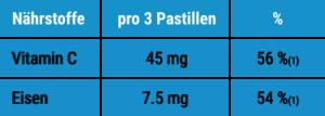 Tabelle. Menge von Vitamin C und Eisen in den Uwemba-Pastilles